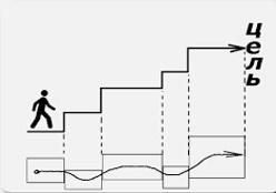 Диаграмма достижения целей