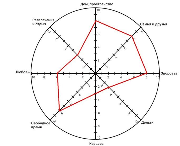 Круговая диаграма